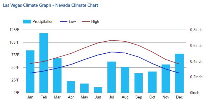 Las Vegas Average Temperatures